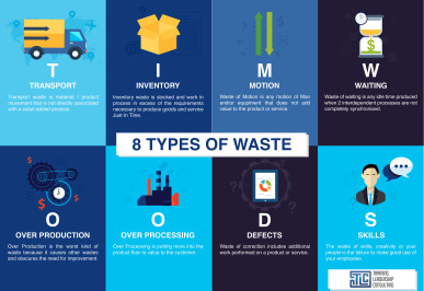 7 types of waste pdf