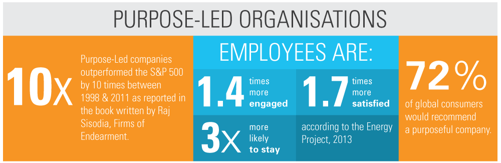 Purpose-Led-Stats-infographic